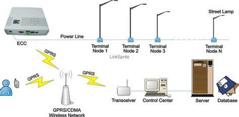 Smart Lighting Systems by Smart Lighting Systems R Lighting