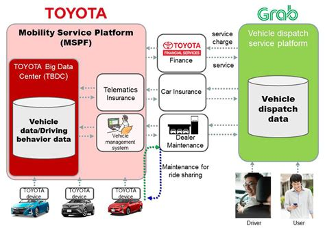 Car As A Service by Toyota Invests 1 Billion In Grab Looks To Advance