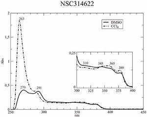Nsc314622 In Aprotic Solvents  Uv  Vis Absorption Spectra