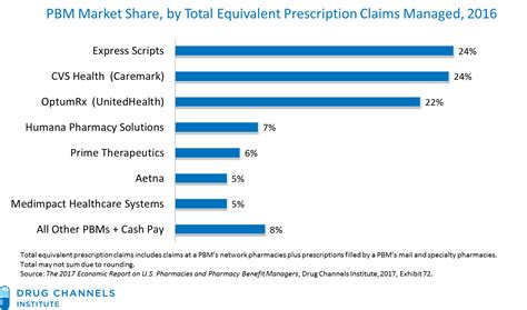 Drug Channels: The CVS-Aetna Deal: Five Industry and Drug ...