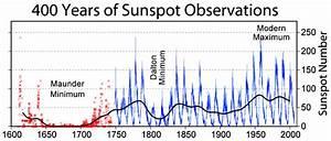 NASA Study Acknowledges Solar Cycle, Not Man, Responsible ...