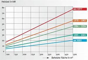 Heizung Berechnen : heizung berechnen wunderbar wieviel kw heizung planen ~ Themetempest.com Abrechnung
