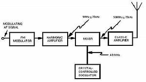 varactor fm modulator With figure 91 basic block diagram of a frequency counter
