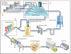 Process Flow Sheets  Paint  Varnishes And Pigments Production Process