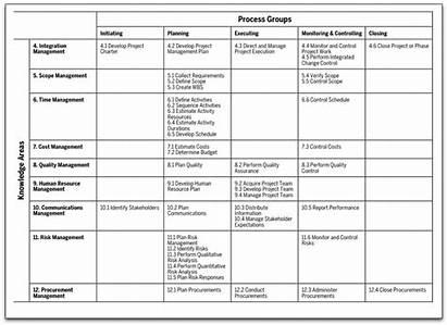 Pmbok Pmp Knowledge Process Management Project Study