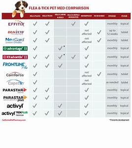 Flea And Tick Product Comparison Chart Mason 39 S Mewsings