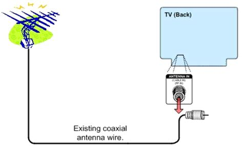 Digital Antenna With Lifier Installation Diagram For A Pre by Ota Antenna Diagram The Air Digital Tv