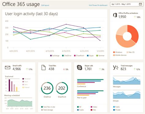 office  administration dashboards coming  power