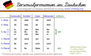 German Personal Pronouns Chart