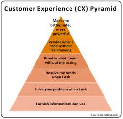 How To Make Customer Service Experience Sound On A Resume by How We Think The Customer Experience Must Change Greg From
