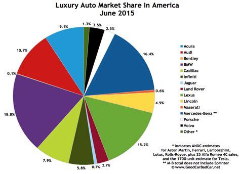 Top 15 Bestselling Luxury Vehicles In America  June 2015