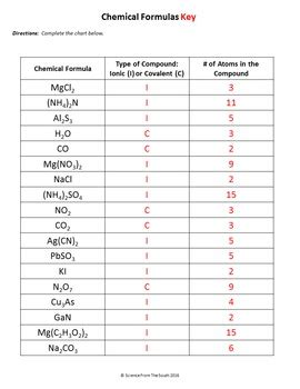 chemical formulas worksheet for review or assessment by