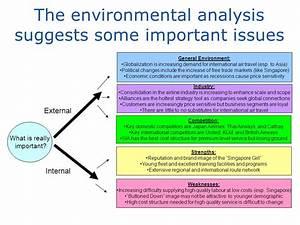 Sample Student Presentation Slides Strategic Management ...