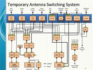 Station Automation Part 1  U2013 Microham So2r And System Design