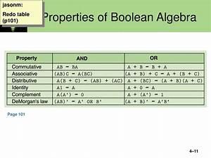 Ppt - Lecture 3  Boolean Algebra  Logic Gates Powerpoint Presentation