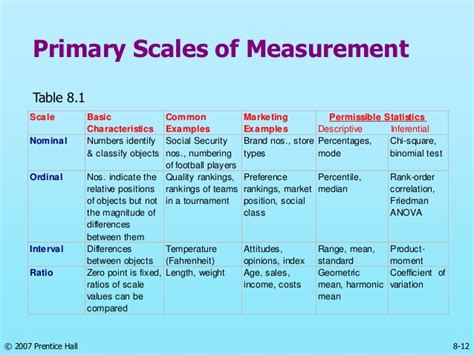 The Gallery For > Nominal Scale Examples