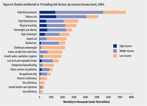charts  show  tobacco  destroying  world