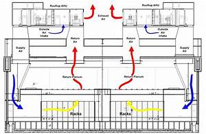 Dublin Data Center  Free Cooling Diagram