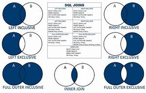 Sql Join Chart