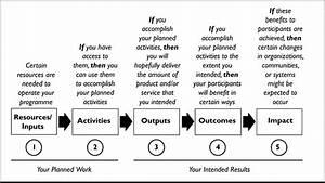 A Simple Logic Model  W  K  Kellogg Foundation  2004