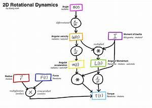 3d Rotational Dynamics 1  The Basics