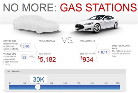 """Of Course It's Cheaper To """"fuel"""" A Tesla Model S Compared"""