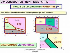 Ppt - Trace De Diagrammes Potentiel