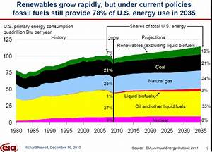 EIA Releases New Energy Forecast: Fossil Fuels Still Reign ...