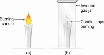 Combustion Air Necessary Oxygen Activity Substances Burning