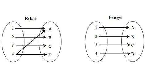 Soal soal relasi dan fungsi. Contoh Soal Relasi dan Fungsi Beserta Jawabannya. - Belajar