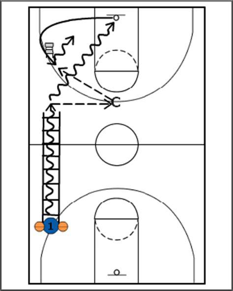 breakthrough basketballtwo ball ladder drills