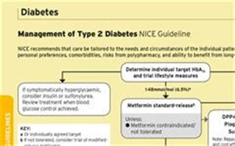 management  type  diabetes nice guideline mims