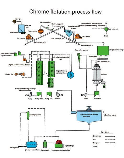 chrome ore mining process xinhai