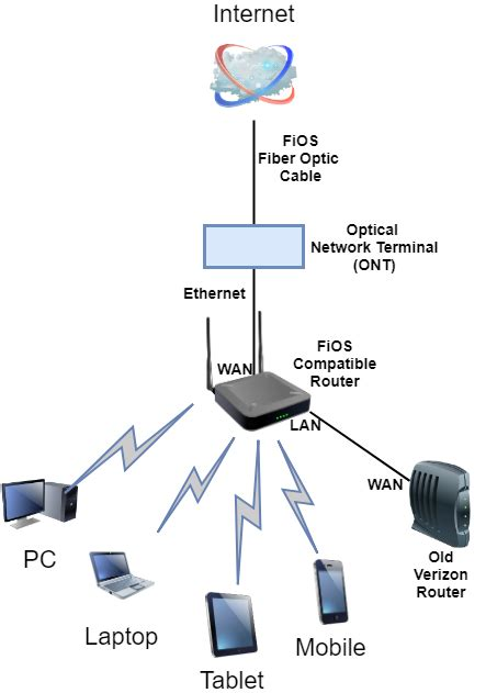 Verizon Wireles Wiring Diagram by Best 6 Compatible Routers For Verizon Fios In 2019