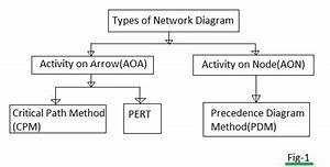 Aoa Network Diagram Generator