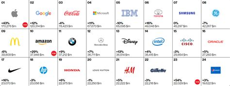 Interbrand Publishes Their Best Global Brands List For 2015