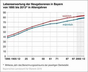 Lebenserwartung Männer Berechnen : landesamt f r statistik lebenserwartung in bayern weiter angestiegen ~ Themetempest.com Abrechnung