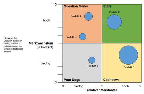bcg matrix als portfoliotechnik der boston consulting