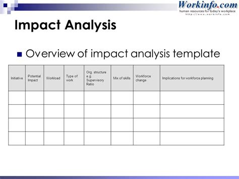impact analysis template workforce succession planning ppt