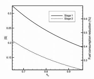 Variation Of Sensitivity With Stage Efficiency For Both