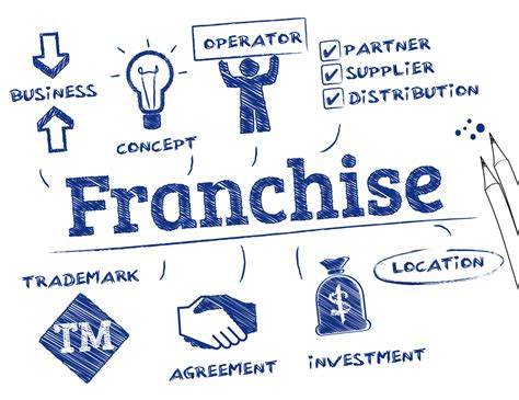 Buying a Franchise: The Pros and Cons   BlackRock