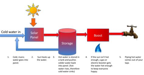solar hot water systems work