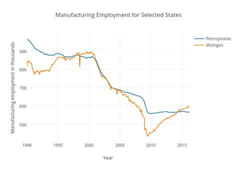 united states bureau of statistics manufacturing employment united states victor chen