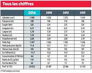 Calculer L Argus D Une Voiture : 2014 l 39 ann e des voitures les plus ch res achet es par les fran ais news auto ~ Gottalentnigeria.com Avis de Voitures