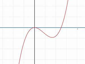 Nullstellen Berechnen Bei X 3 : ausklammern x bei funktion mit x hoch 2 und 3 ausklammern f x x 5x mathelounge ~ Themetempest.com Abrechnung