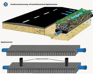 Rigole Selber Bauen : mulden rigolenversickerung ~ Lizthompson.info Haus und Dekorationen