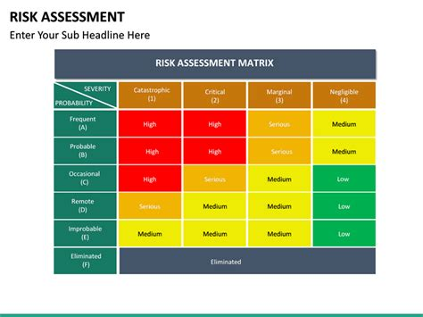 risk assessment powerpoint template sketchbubble
