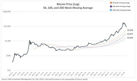 While bitcoin entered a sharp correction on monday, december 21, its week moving average shows that it continues to build strength every passing week. $1,700? Even Bitcoin's Bear Case Is Bullish - Bitcoin USD (Cryptocurrency:BTC-USD)   Seeking Alpha