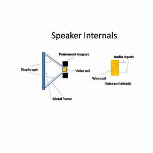 how do speakers work the basics of sound production With working of speakers