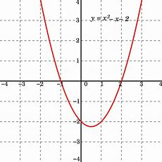 Quadratic Function Wikipedia